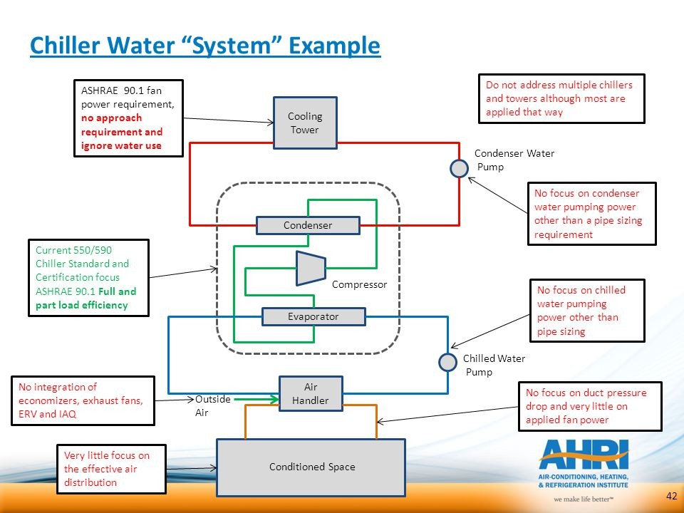 Chiller Water System Example