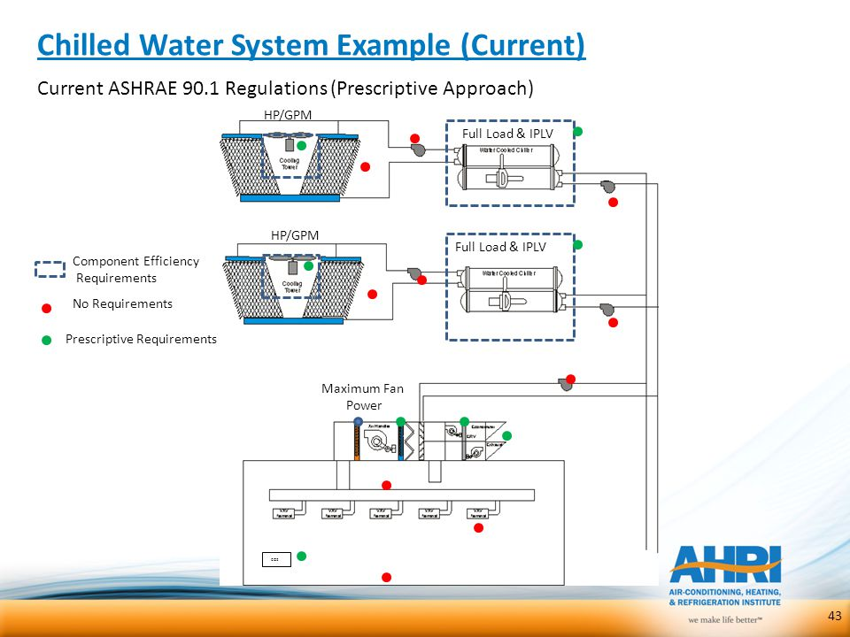 Chilled Water System Example (Current)