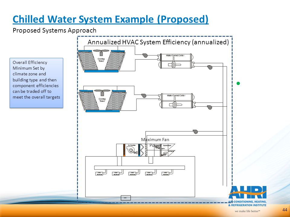 Chilled Water System Example (Proposed)