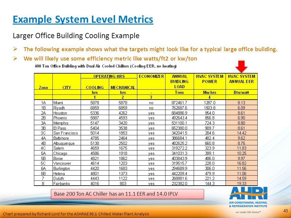 Example System Level Metrics
