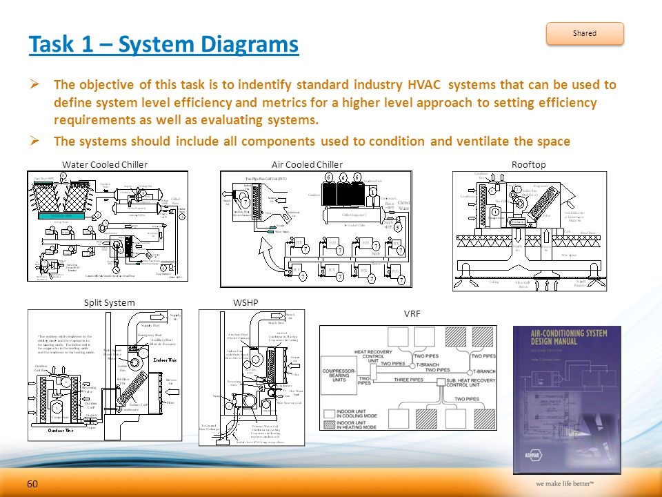 Task 1 – System Diagrams Shared.