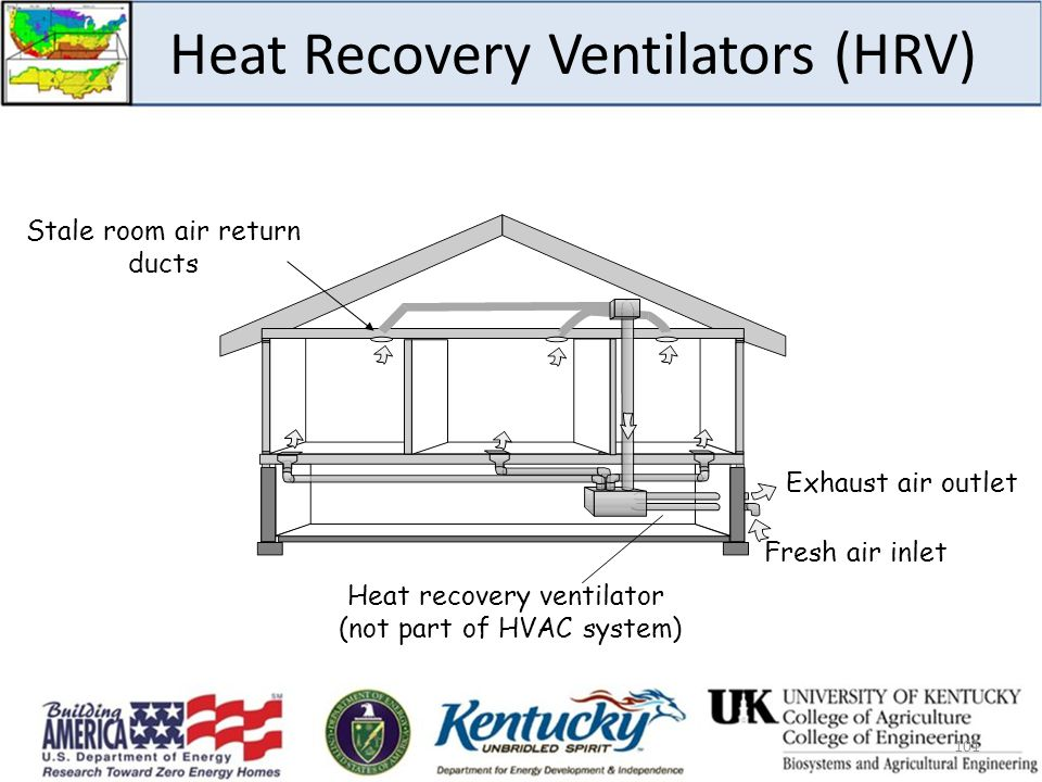 Heat Recovery Ventilators (HRV)