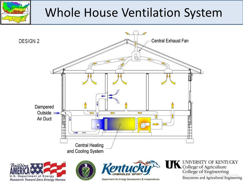 Whole House Ventilation System