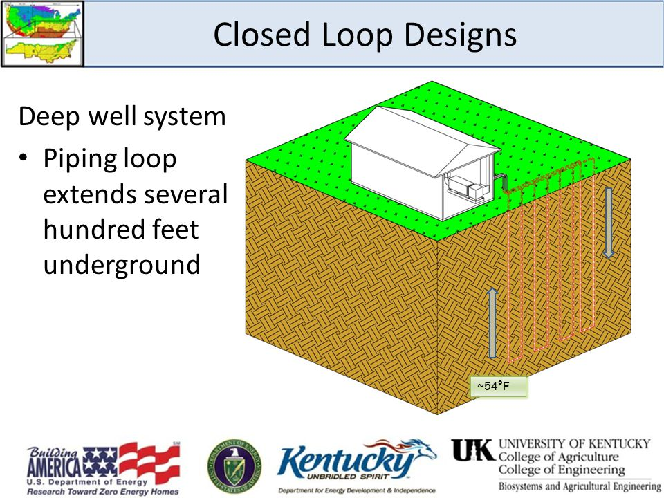Closed Loop Designs Deep well systems: