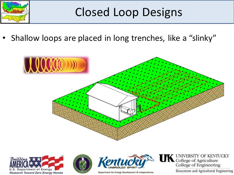 Closed Loop Designs Shallow loops are placed in long trenches, like a slinky There are several types of closed loop designs for piping: