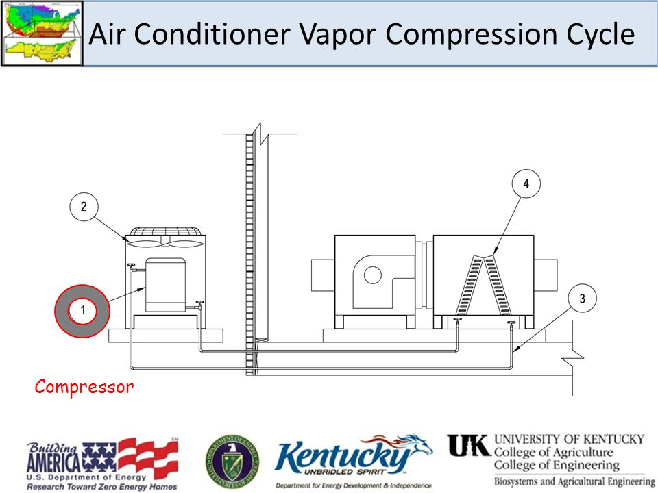 Air Conditioner Vapor Compression Cycle