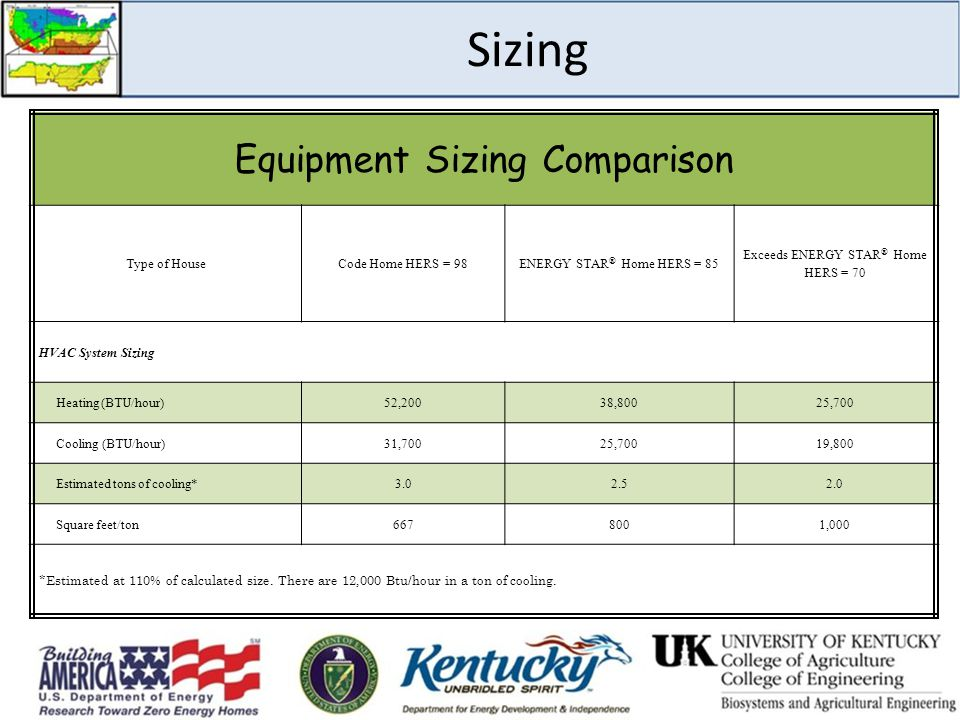 Sizing Equipment Sizing Comparison