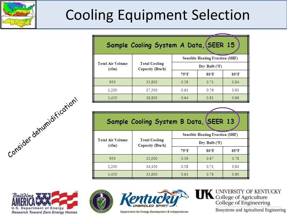 Cooling Equipment Selection
