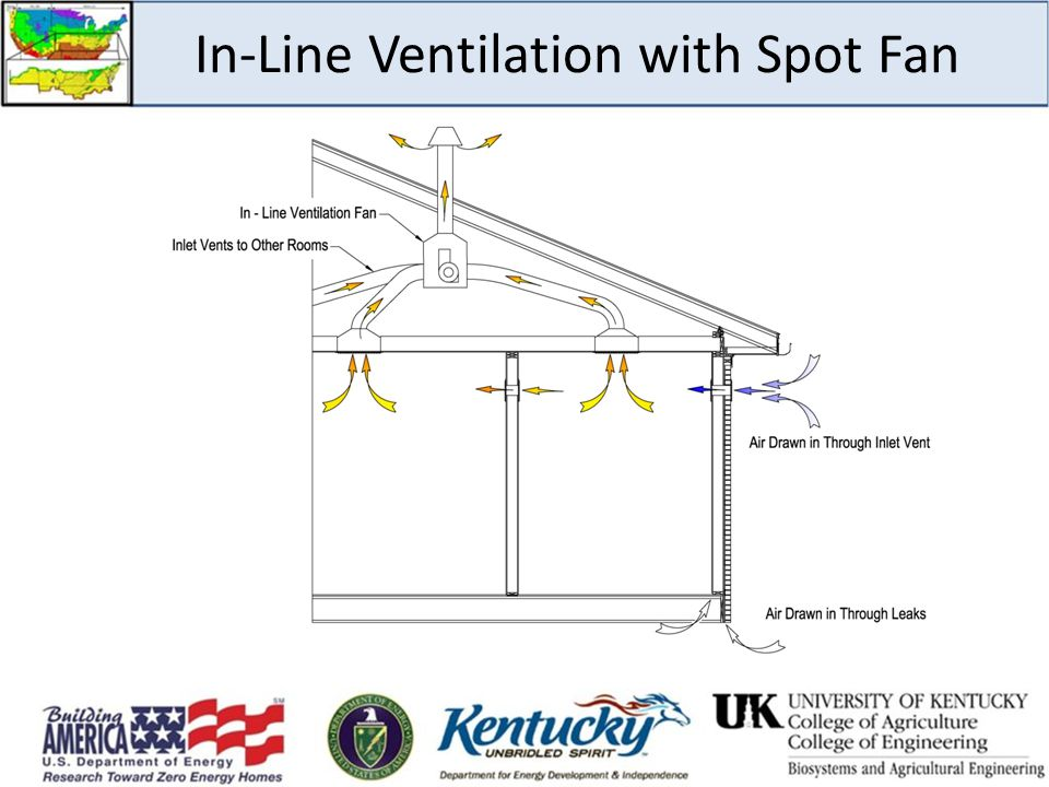 In-Line Ventilation with Spot Fan
