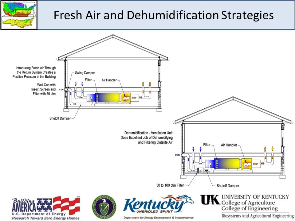 Fresh Air and Dehumidification Strategies
