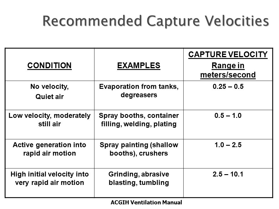 Recommended Capture Velocities