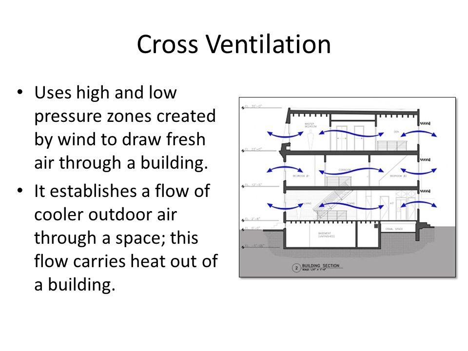 Cross Ventilation Uses high and low pressure zones created by wind to draw fresh air through a building.