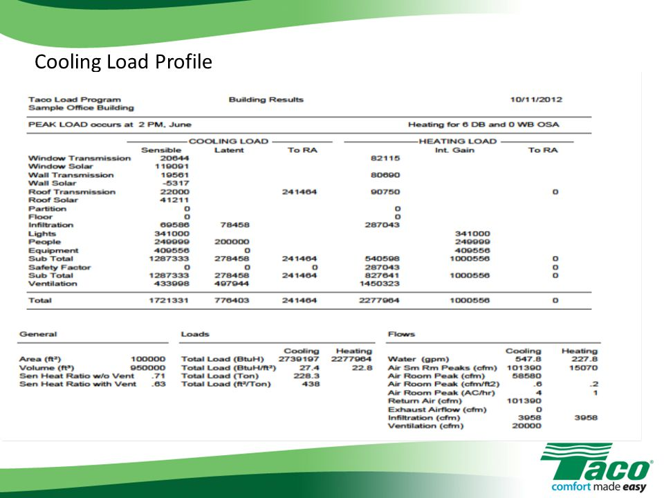 Cooling Load Profile
