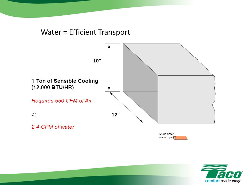 Water = Efficient Transport