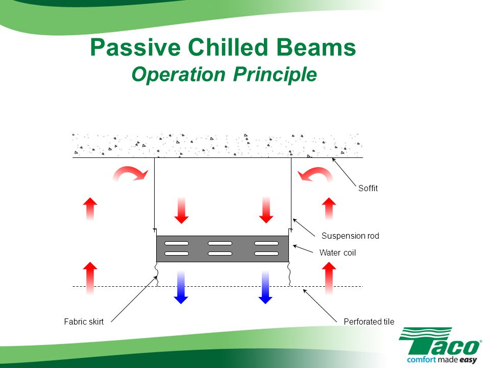 Passive Chilled Beams Operation Principle