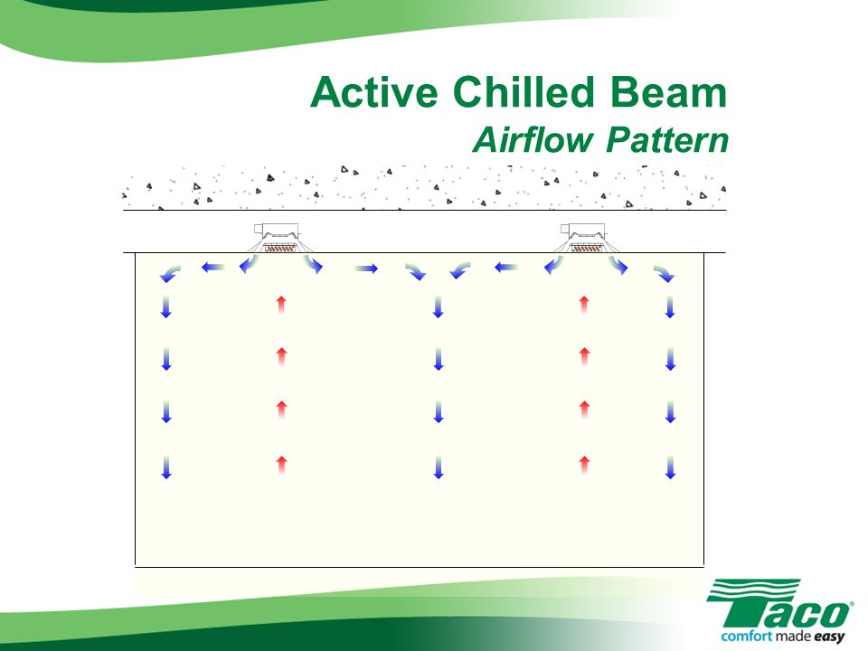 Active Chilled Beam Airflow Pattern