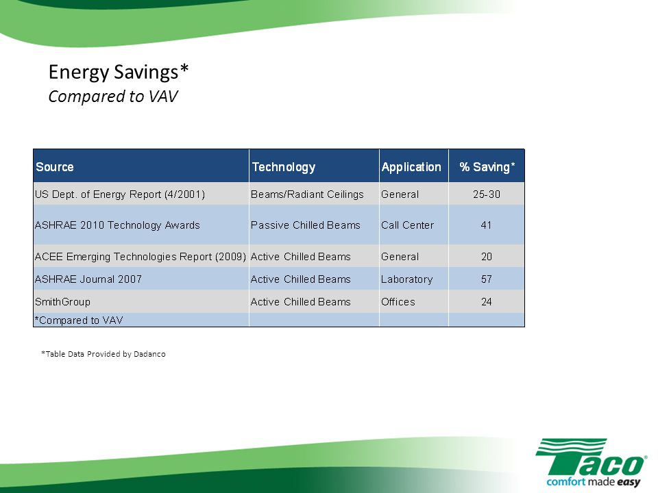 Energy Savings* Compared to VAV