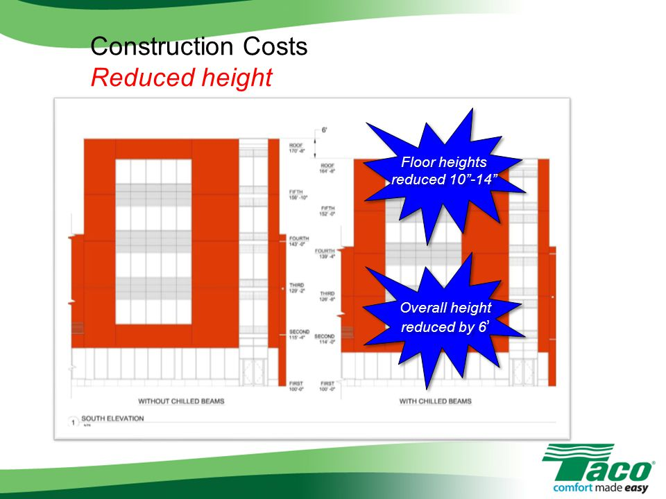 Construction Costs Reduced height