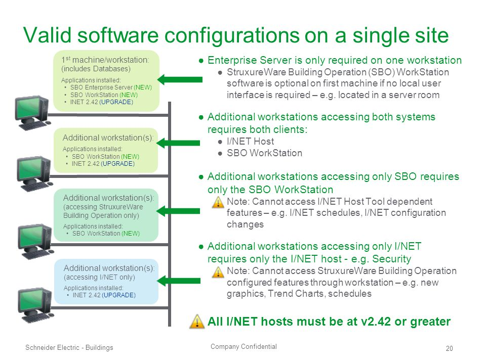 Valid software configurations on a single site