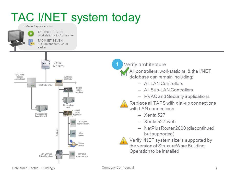 TAC I/NET system today 1 Verify architecture