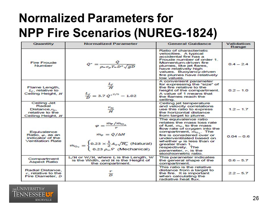 Normalized Parameters for NPP Fire Scenarios (NUREG-1824)