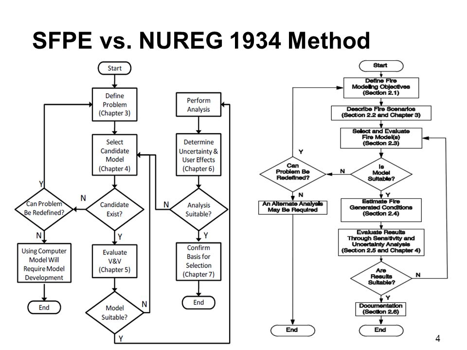 SFPE vs. NUREG 1934 Method