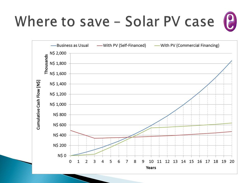 Where to save – Solar PV case
