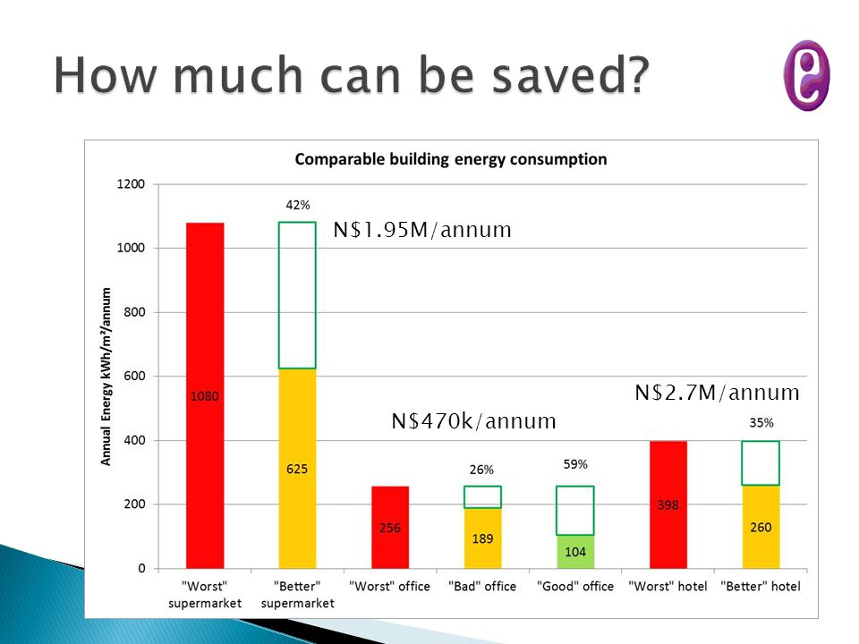 How much can be saved N$1.95M/annum N$2.7M/annum N$470k/annum