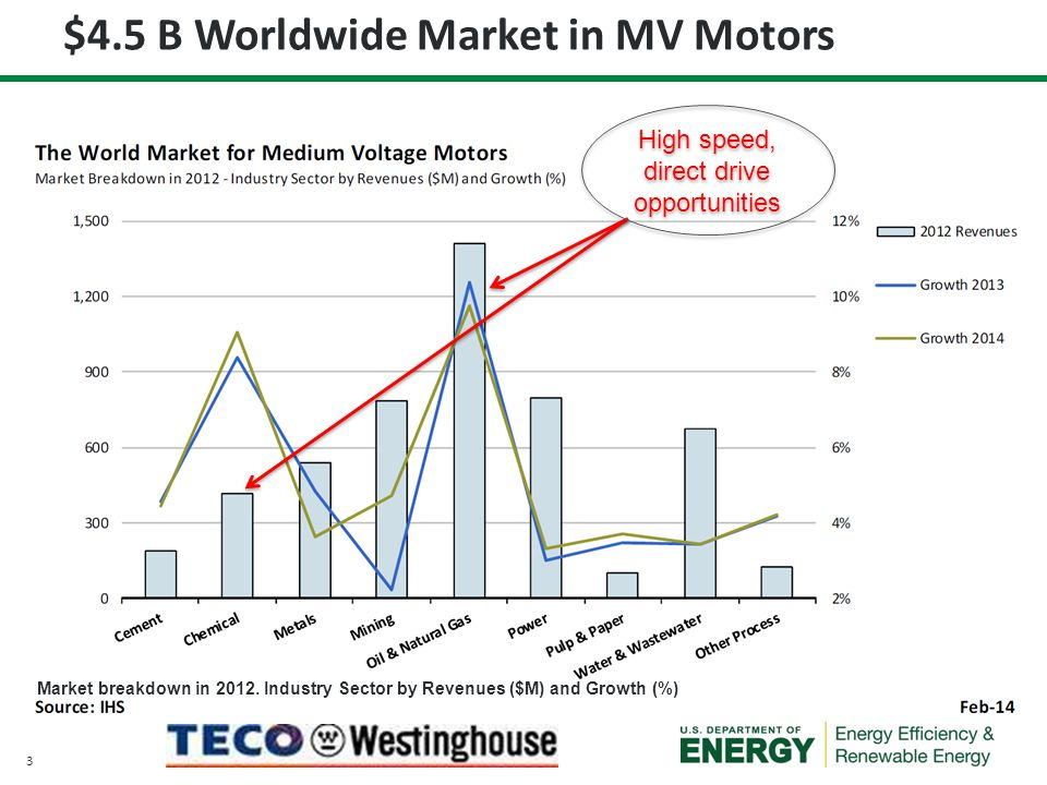 $4.5 B Worldwide Market in MV Motors