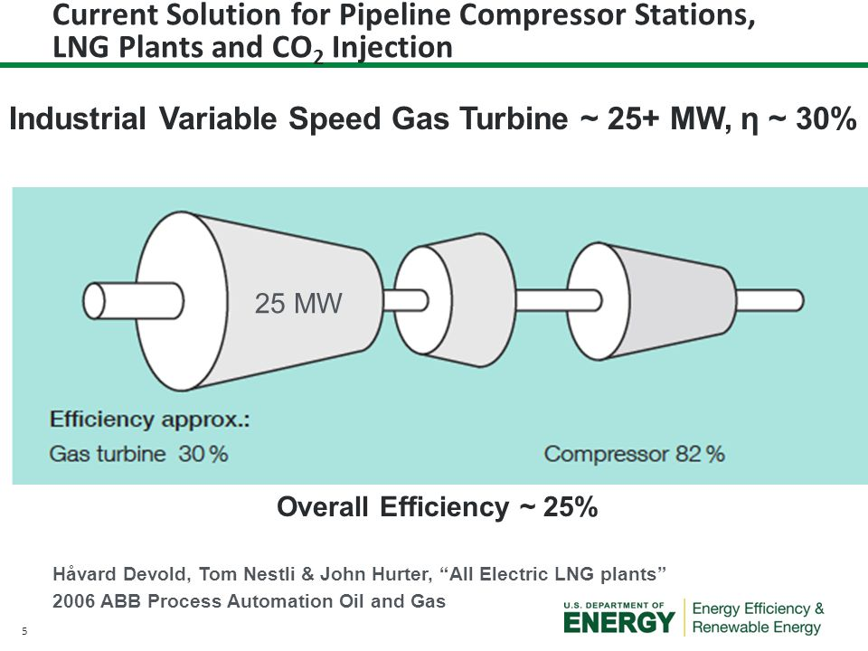 Current Solution for Pipeline Compressor Stations, LNG Plants and CO2 Injection