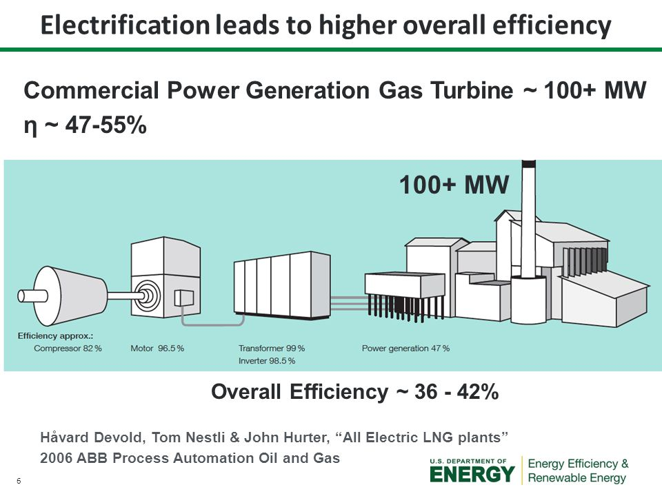 Electrification leads to higher overall efficiency