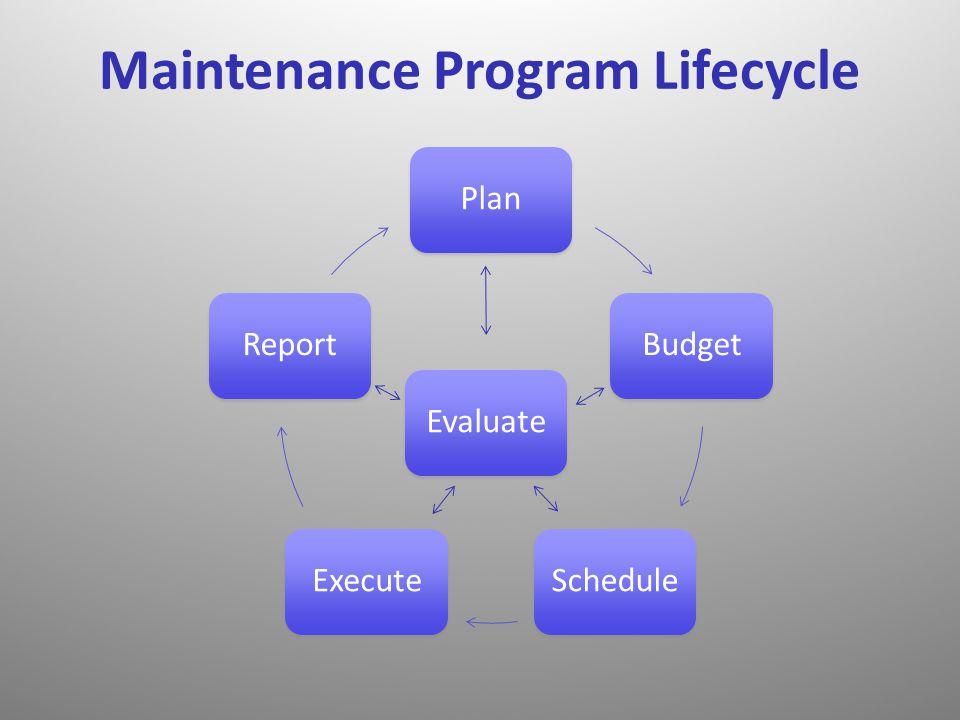 Maintenance Program Lifecycle