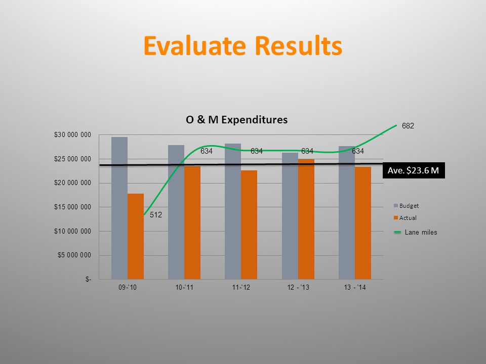 Evaluate Results Ave. $23.6 M Lane miles