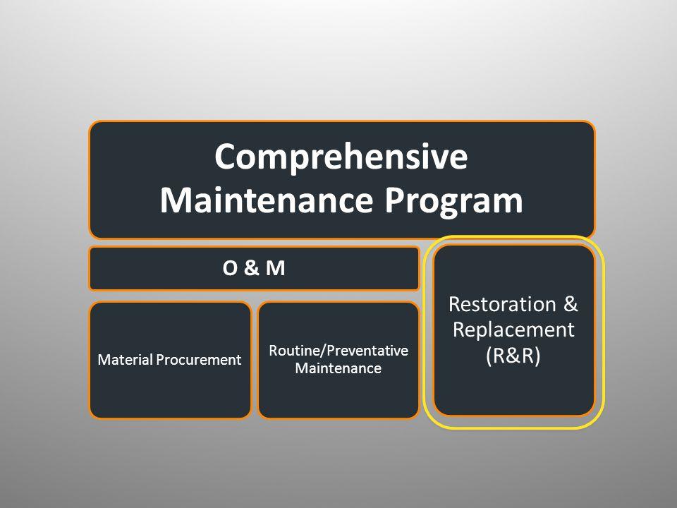 Comprehensive Maintenance Program