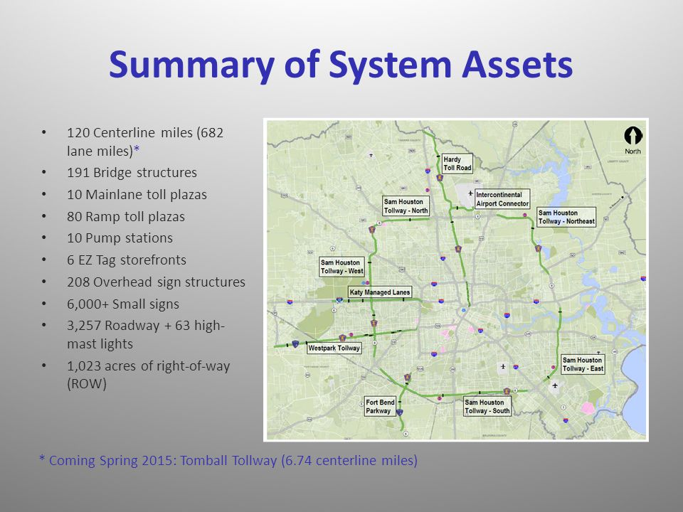 Summary of System Assets