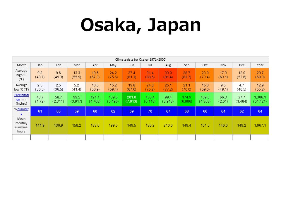 Osaka, Japan Climate data for Osaka (1971–2000) Month. Jan. Feb. Mar. Apr. May. Jun. Jul. Aug.
