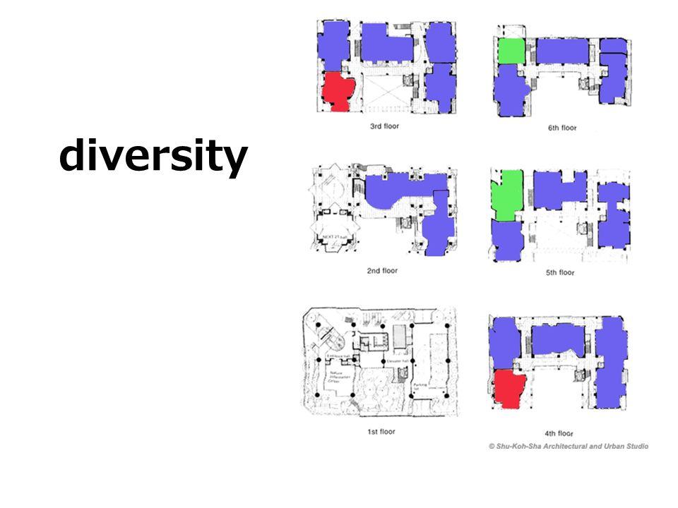 diversity בסופו של דבר הגמישות הגדולה הזו יצרה מגוון אדיר של יחידות שונות, כל אחת מותאמת אישית לצרכי הדייר שיאכלס אותה.