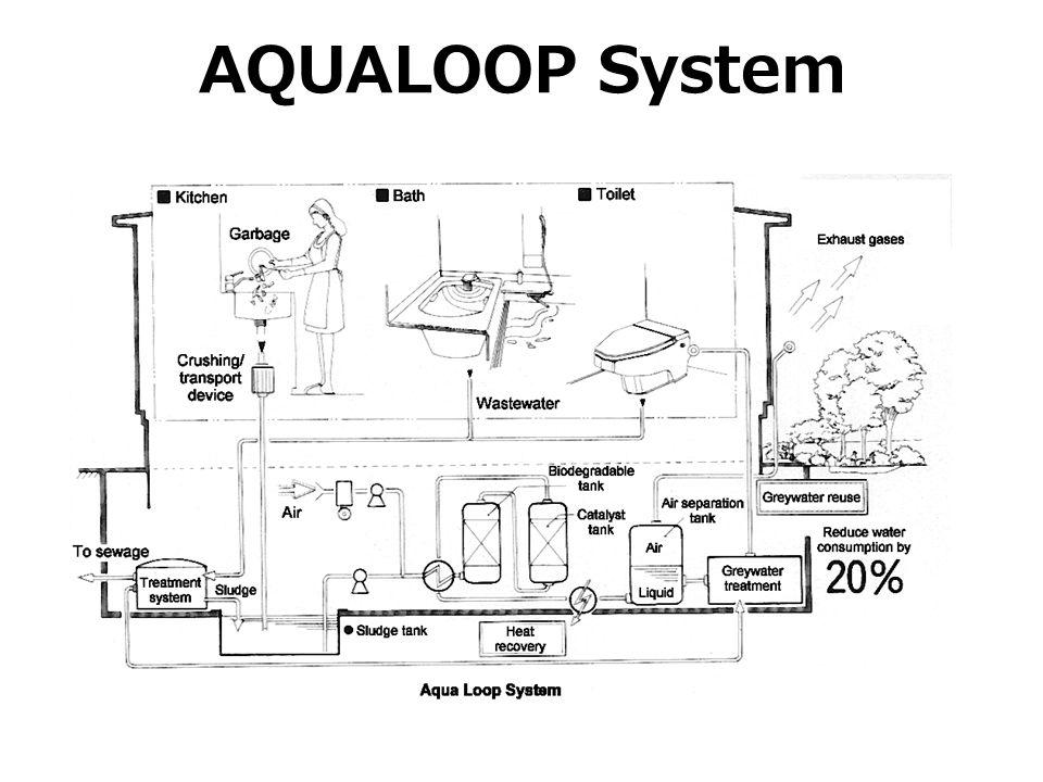 AQUALOOP System כמו כן הותקנו מערכות לטיהור מים, מערכת מים אפורים, מערכת לשימוש חוזר במים שמקטינה את צריכת המים ב 20 אחוז.