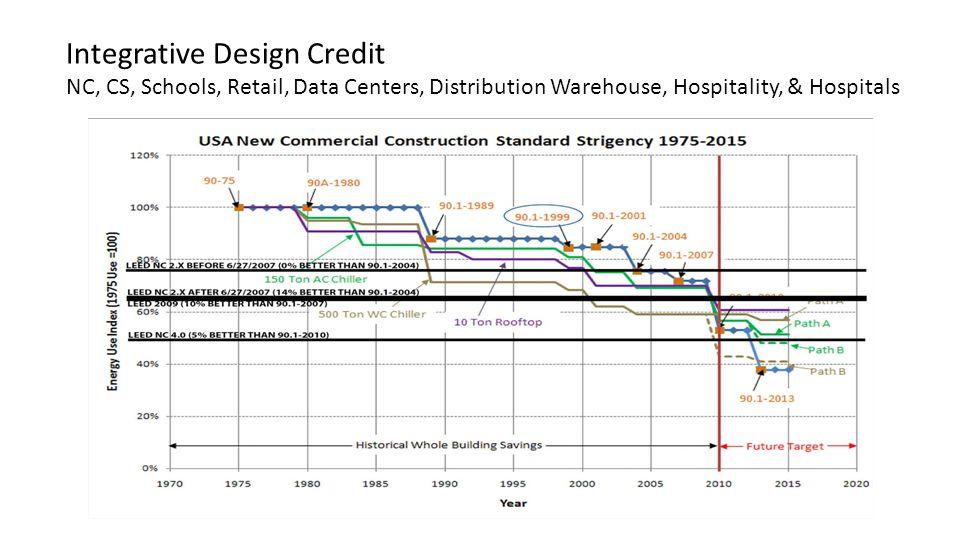 Integrative Design Credit