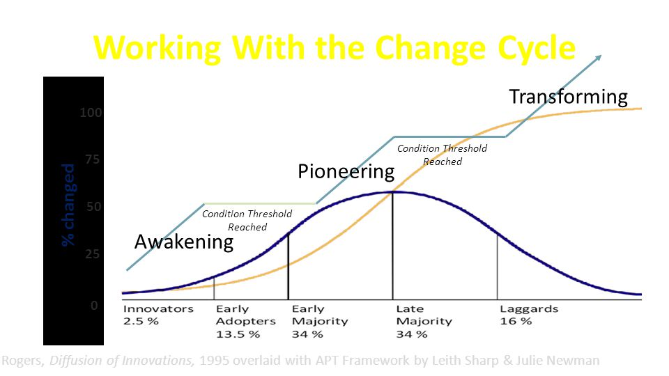 Working With the Change Cycle