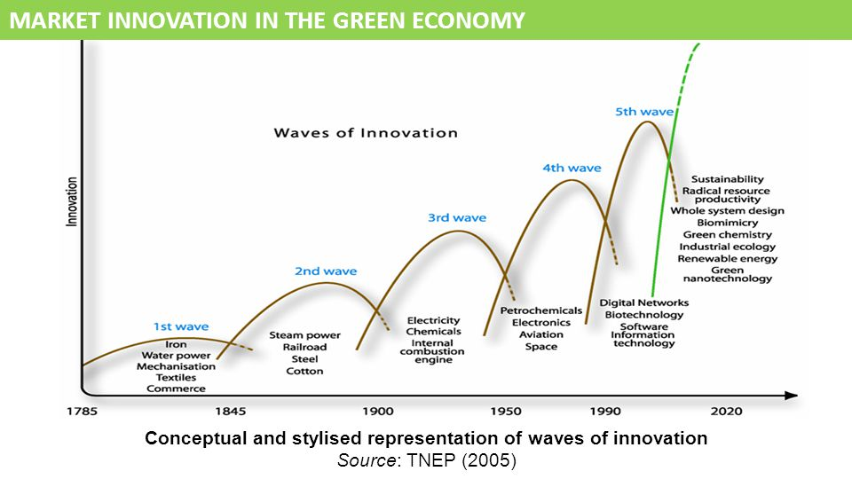 Conceptual and stylised representation of waves of innovation