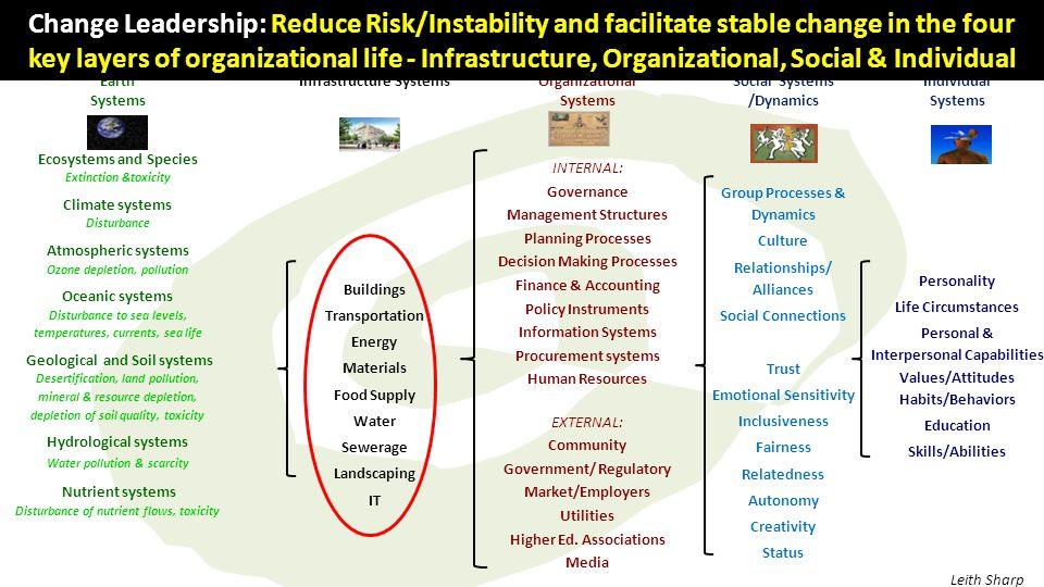 Change Leadership: Reduce Risk/Instability and facilitate stable change in the four key layers of organizational life - Infrastructure, Organizational, Social & Individual