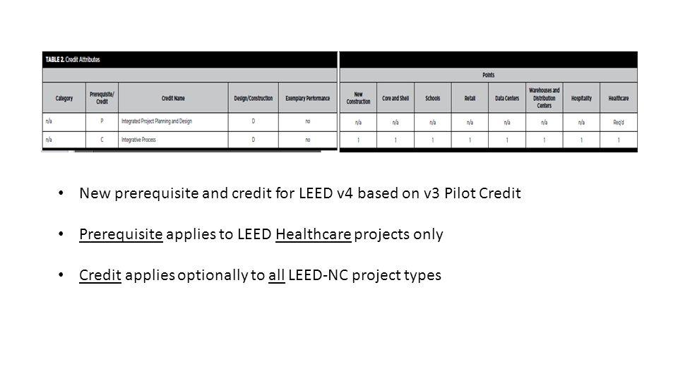 New prerequisite and credit for LEED v4 based on v3 Pilot Credit