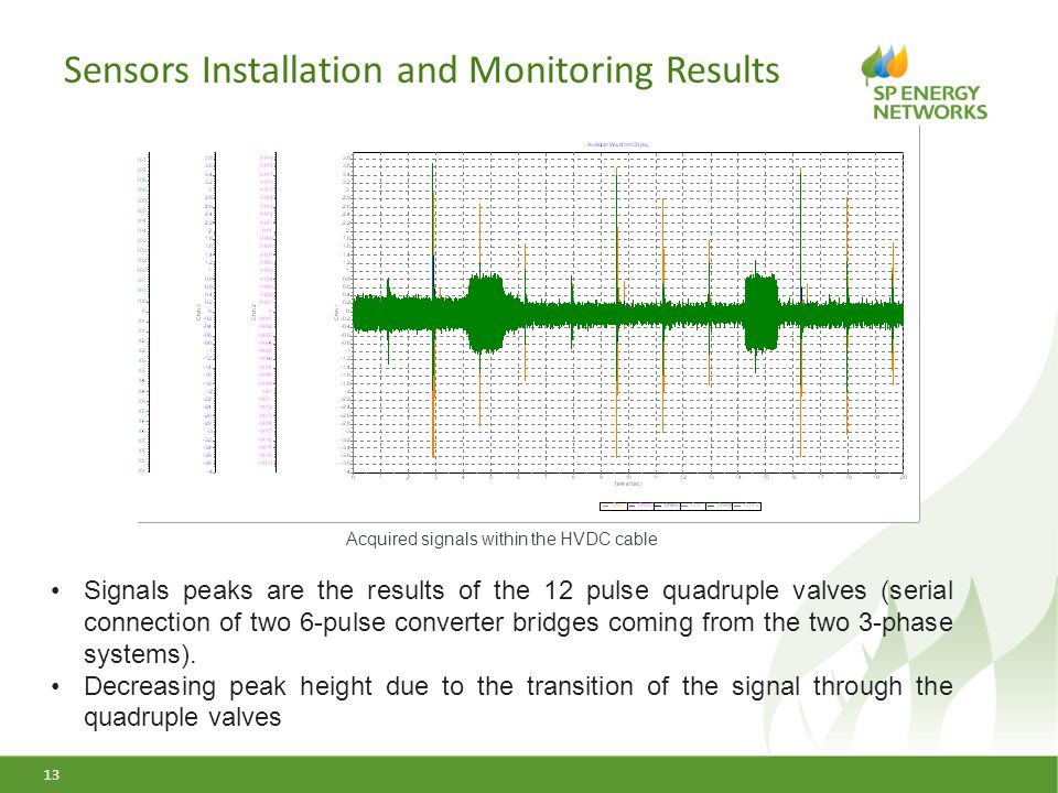Sensors Installation and Monitoring Results