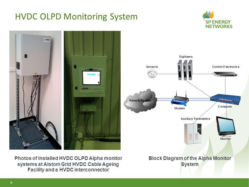 HVDC OLPD Monitoring System