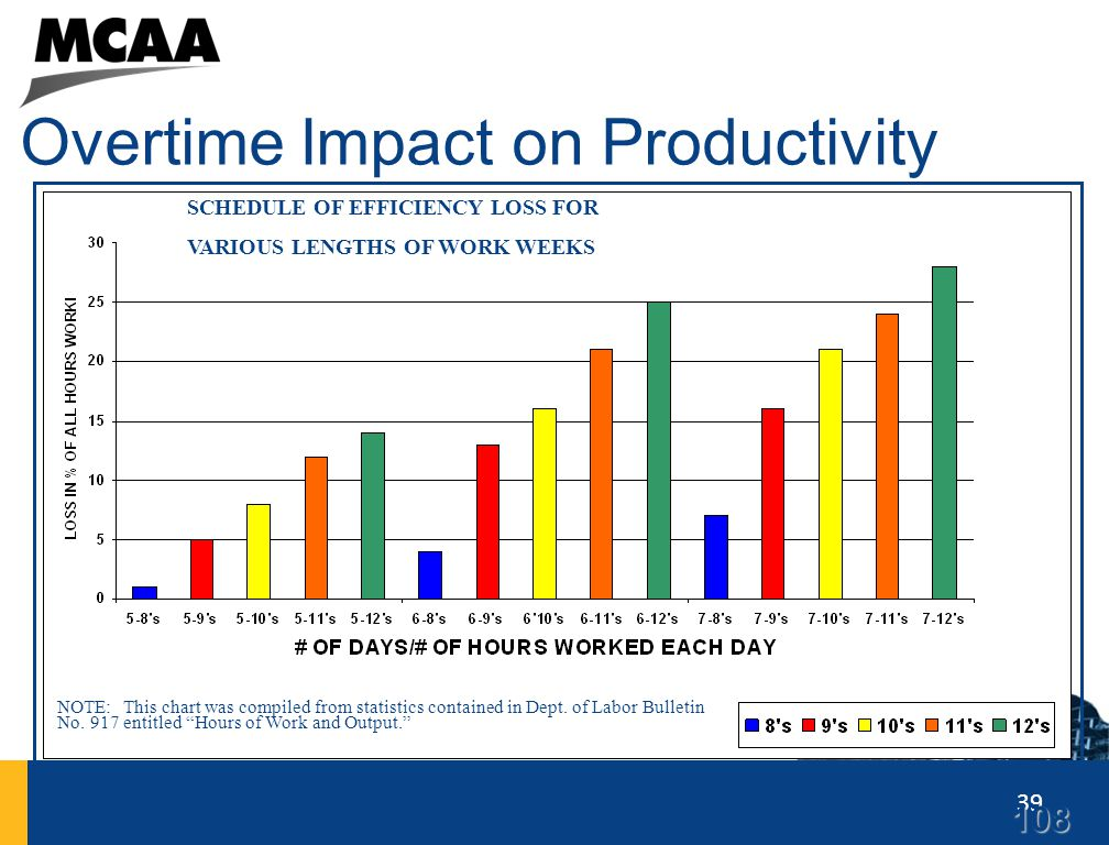 Overtime Impact on Productivity