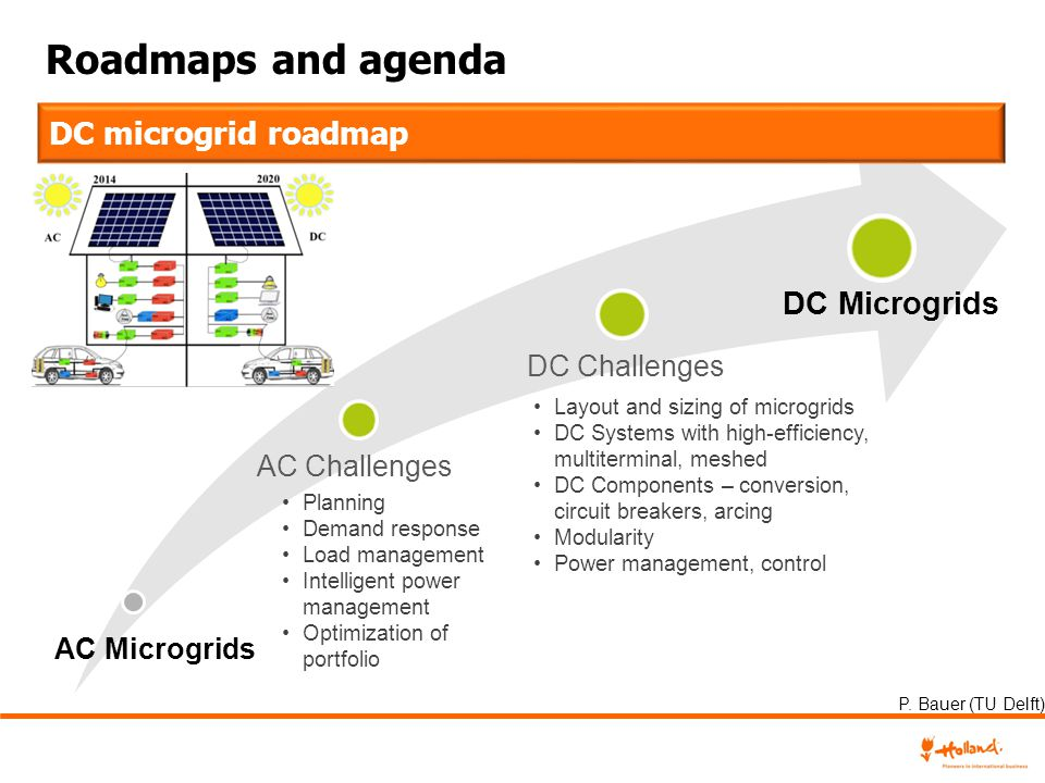 Roadmaps and agenda DC microgrid roadmap DC Microgrids DC Challenges