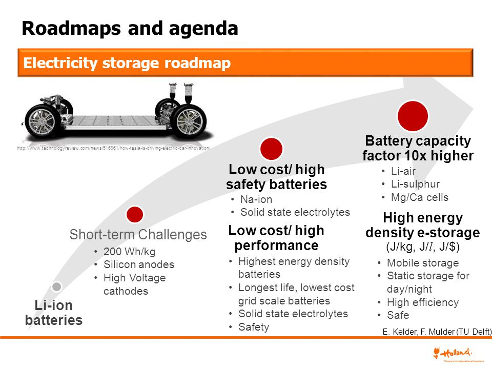 Roadmaps and agenda Electricity storage roadmap