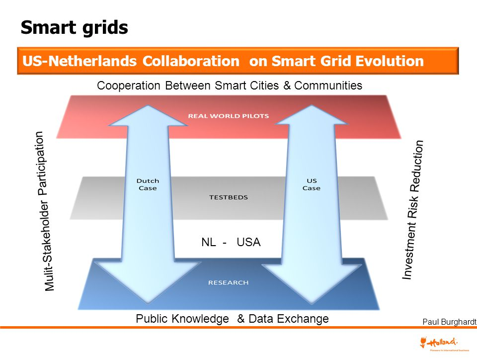 Smart grids US-Netherlands Collaboration on Smart Grid Evolution
