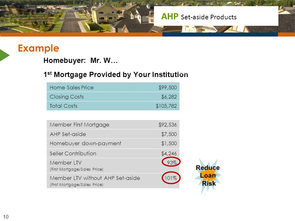 Example Homebuyer: Mr. W… 1st Mortgage Provided by Your Institution